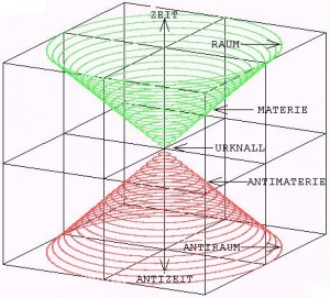 Verhältnis Antimaterie - Universum